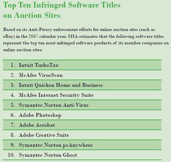 3 Top 10 des logiciels piratés en 2007