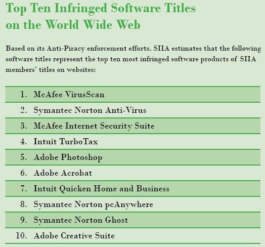 4 Top 10 des logiciels piratés en 2007