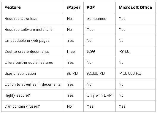 scribd Scribd et le iPaper... Le format papier nest pas mort !