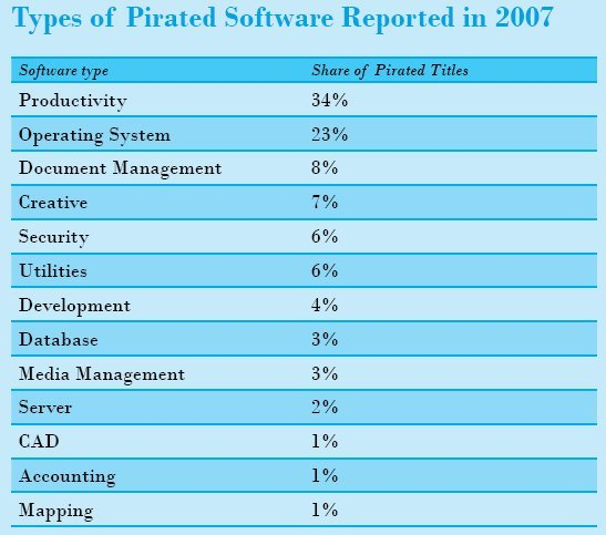 top1 Top 10 des logiciels piratés en 2007