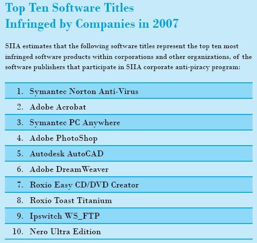 top2 Top 10 des logiciels piratés en 2007