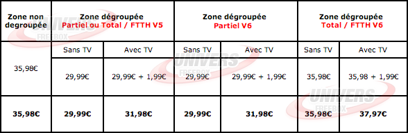 grille tarifaire freebox free TVA option TV