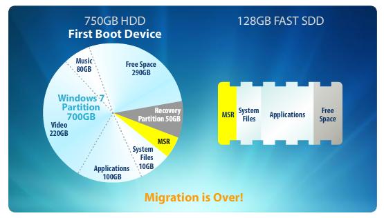 cap 2010 12 22 à 10.50.26 Déplacer Windows vers une partition SSD