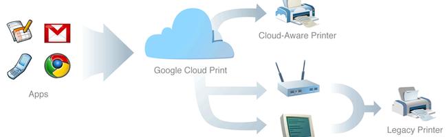 Google Cloud Print – Mon petit test