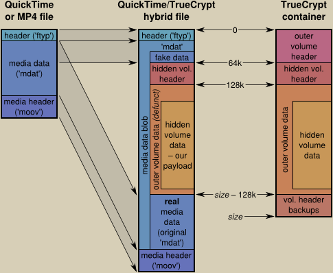 QuickTime/TrueCrypt hybrid file generation diagram