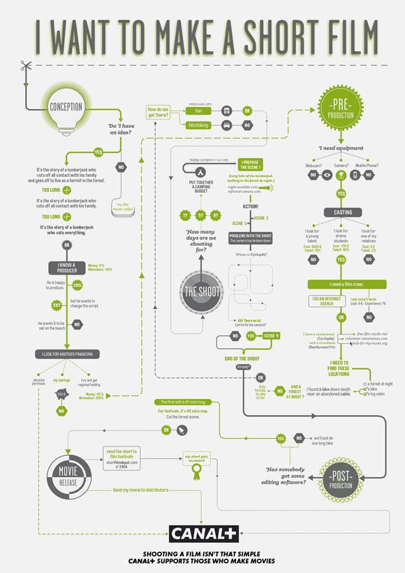 1-how-to-make-movies-helpful-infographic-flowchart-guides-s