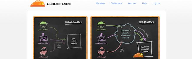 Test de Cloudflare