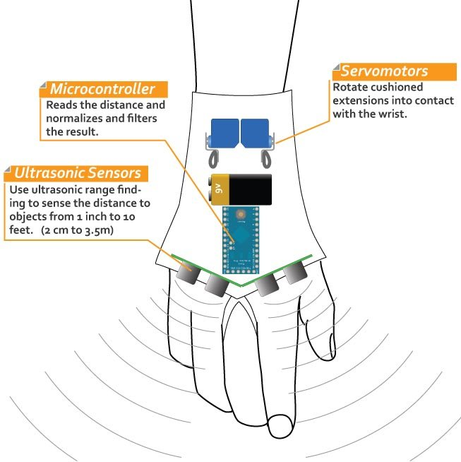 https://korben.info/app/uploads/2011/08/haptic_glove_diagram1.jpg