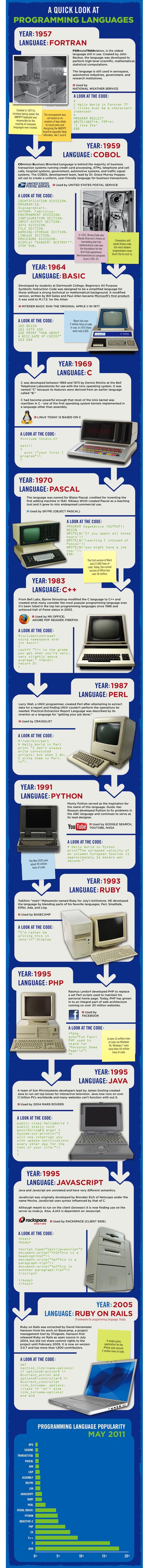 langages programmation Les langages de programmation