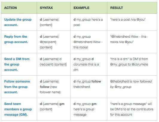comandes Comment gérer un compte Twitter à plusieurs