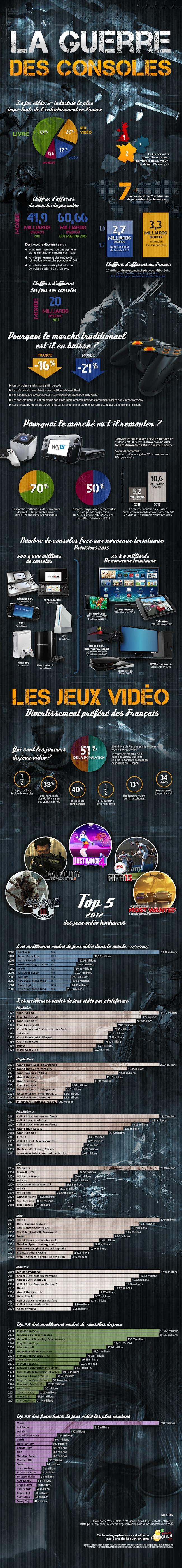 infographie consoles hd Létat du jeu vidéo en France et dans le monde