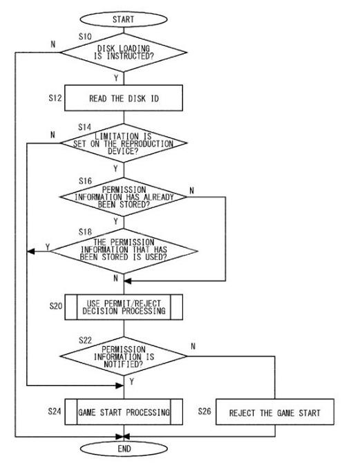sony brevet Sony va pouvoir bloquer le lancement des jeux doccasion sur ses consoles