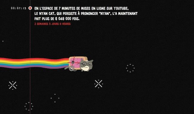 nyan 1 heure par seconde