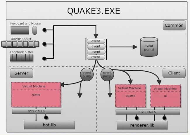 quake3 Analyse du code source de 3 grands jeux