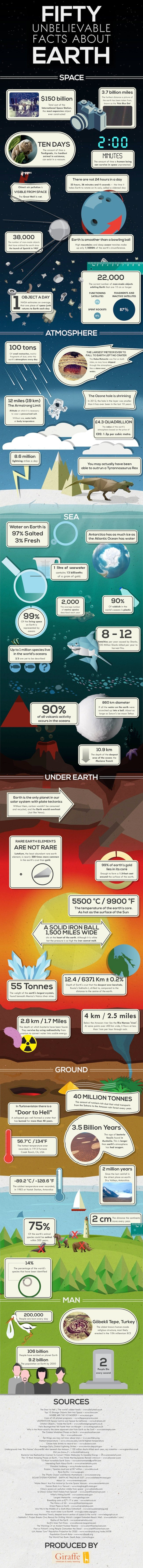 50-facts-about-earth
