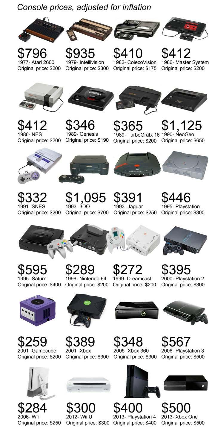 prix-consoles-jeux-video-lancement-6