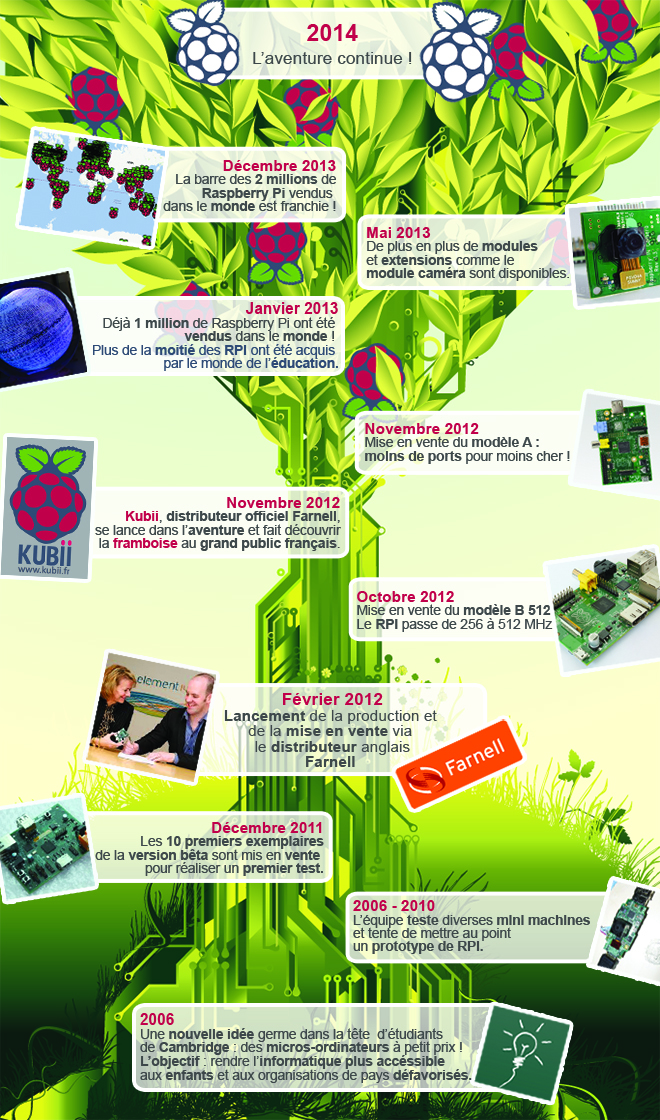InfographieHistoireRPIV2 kubii Laventure Raspberry Pi
