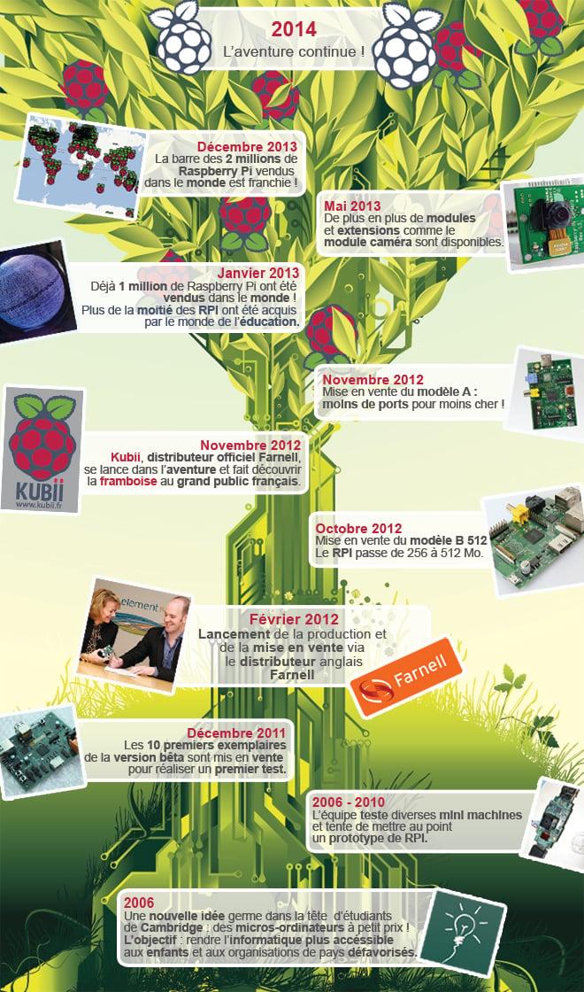 InfographieHistoireRPIV2 Laventure Raspberry Pi