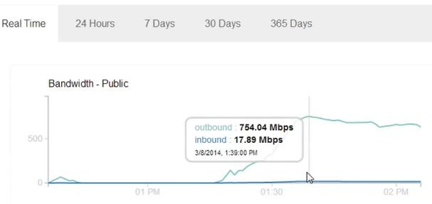 traffic14 Google DDoS