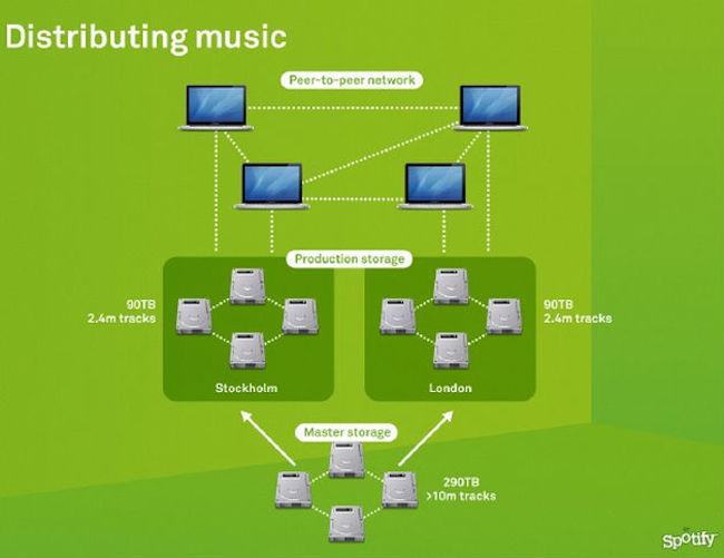 spotify-distribution-2011