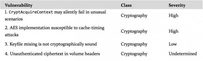[TUTO] Clé USB cryptée pour vos EDC/BOB etc... Truecrypt Tc-650x195