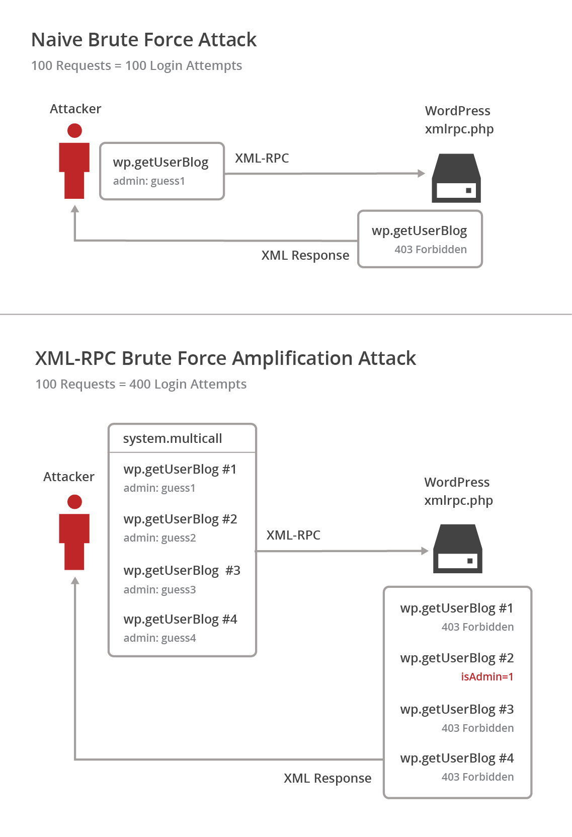 WordPress XML-RPC Brute Force Amplification Attack