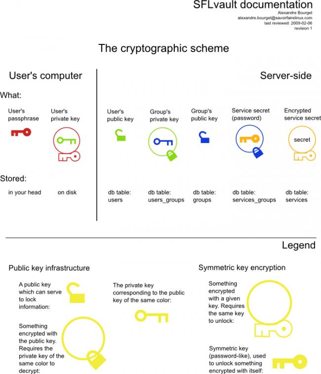crypto-scheme