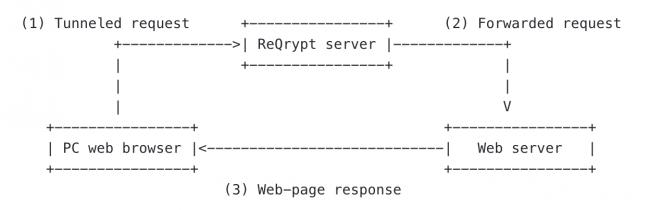 ReQrypt – Un tunnel chiffré pour les requêtes HTTP uniquement