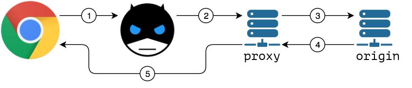 Bandwidth Hero – Surfez compressé pour économiser de la bande passante
