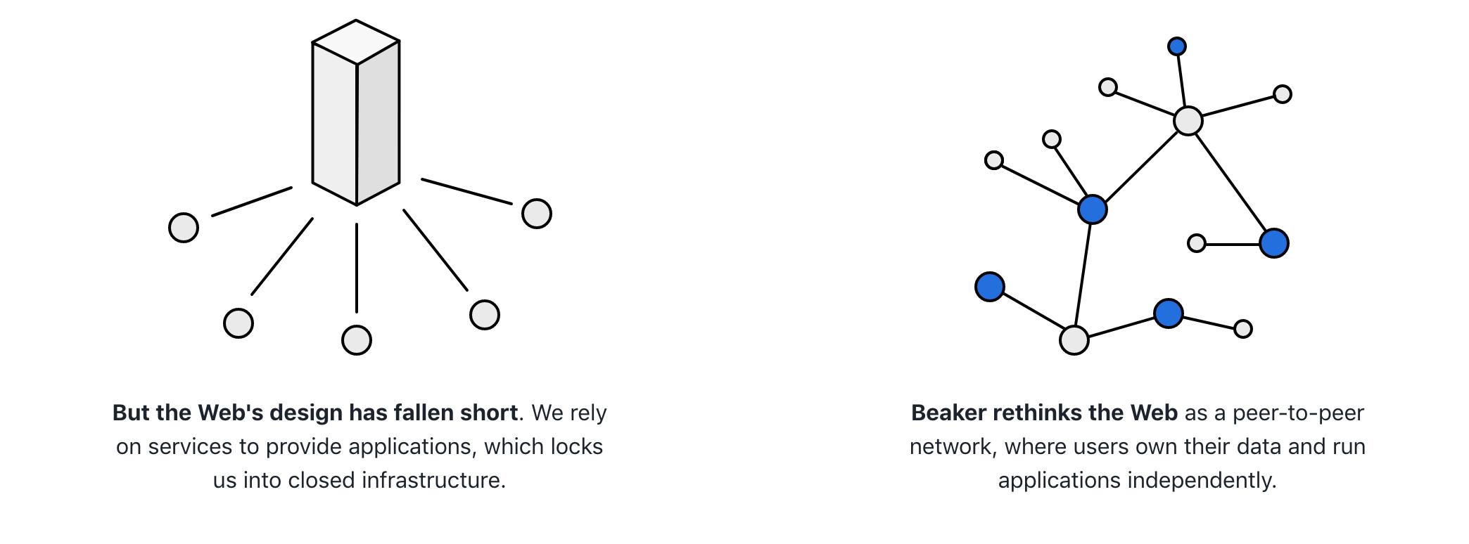 Beaker – Un navigateur pour surfer en P2P et aussi construire votre web décentralisé