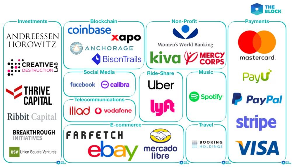 Partenariats Libra Coin