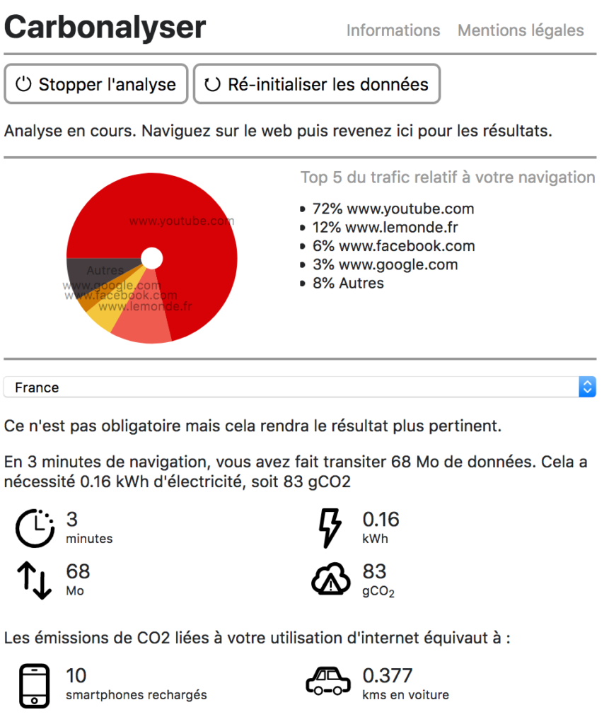 I§nterface Carbonalyser pour mobile