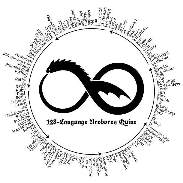 Liste des 128 langages utilisés par Quine Relay