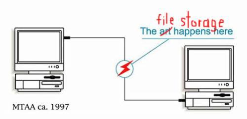 Schéma PingFS