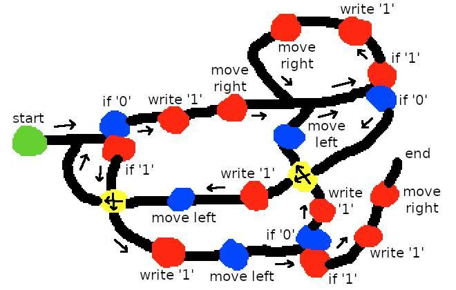 Un exemple de schéma Turing Paint