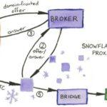 Comment aider au contournement de la censure sur Internet avec Snowflakes ?
