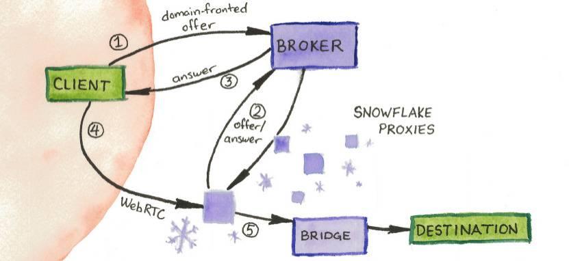 Comment aider au contournement de la censure sur Internet avec Snowflakes ? – Korben