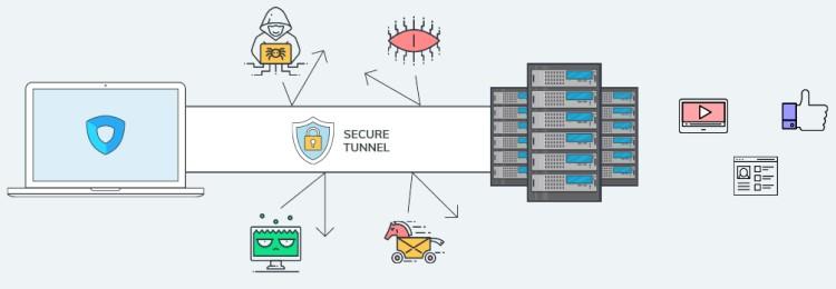 Le split tunneling d'Ivacy VPN